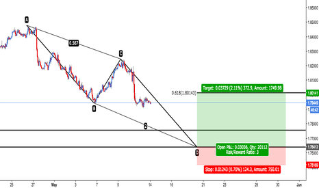 GBPAUD: GBP/AUD - Bullish AB=CD