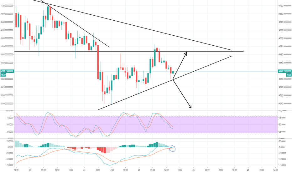 Stochastic RSI (STOCH RSI) — Technical Indicators — TradingView