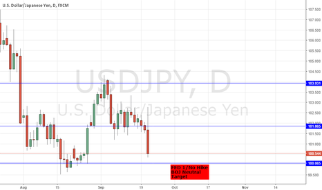 USDJPY: FED YELLEN SPEECH HIGHLIGHTS - USDJPY DXY SHORTS