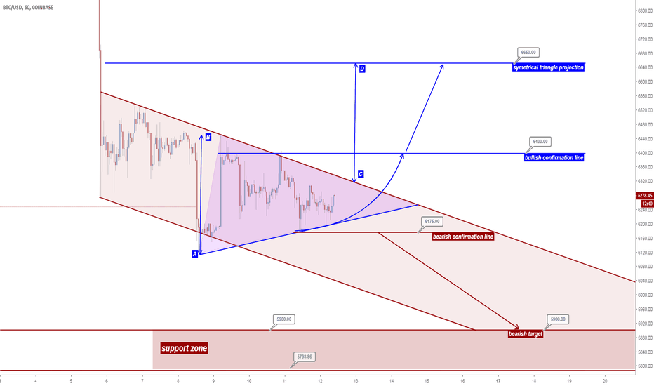 BTCUSD: Bitcoin technical analysis, September 12
