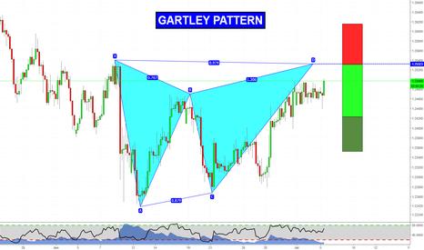 GBPCHF: Gartley on GBPCHF