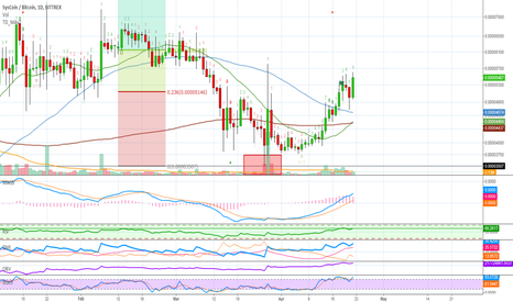 SYSBTC: SysCoin (SYS) Trade Analysis (222% Earnings Potential)