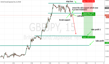 GBPJPY: GBPJPY SELL OPPORTUNITY