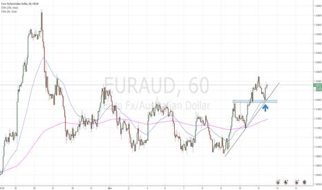 EURAUD: EUR/NZD LONG TRADE