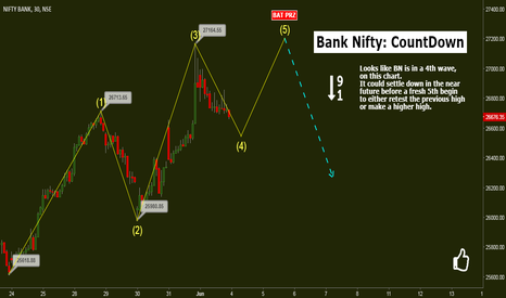 BANKNIFTY: Bank Nifty: Countdown