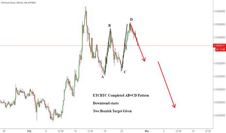 ETCBTC: ETCBTC Completed AB=CD Pattern