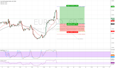 EURCAD: hoping to see it hit .764 fib