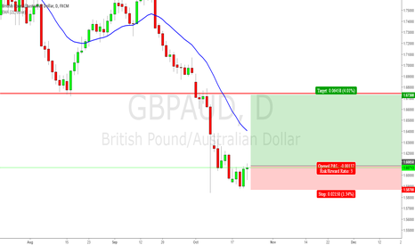 GBPAUD: GBP/AUD -DOUBLE LOW HIGH HIGHER