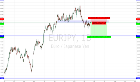 EURJPY: EURJPY SHORT - Support turned resistance
