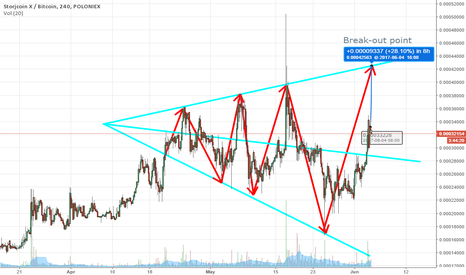 SJCXBTC: STORJCOIN (SJCX) Trading within Triangle