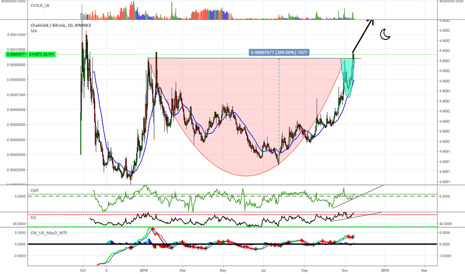LINKBTC: LINKBTC Cup and Handle Breakout