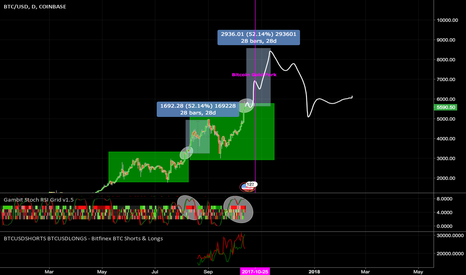 BTCUSD: Repeat of History for BTC?