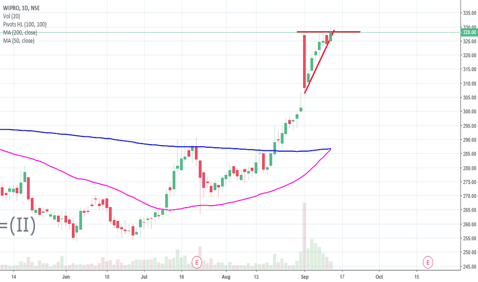 WIPRO: Wipro, Ascending Triangle