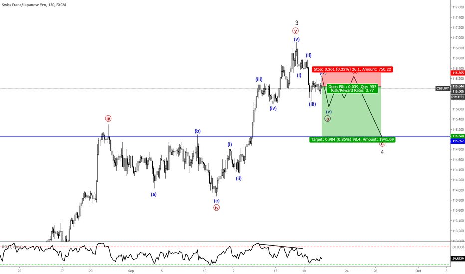 CHFJPY:  Minuette Wave (v) of [a]  or Wait for Minute Wave [c]