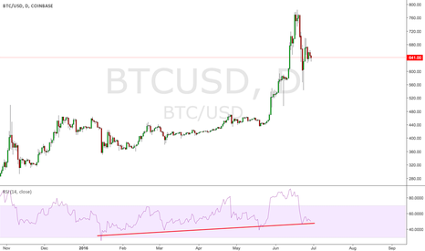 BTCUSD: OPPORTUNITY TO HOP ON THE BITCOIN TRAIN BEFORE IT TAKES OFF
