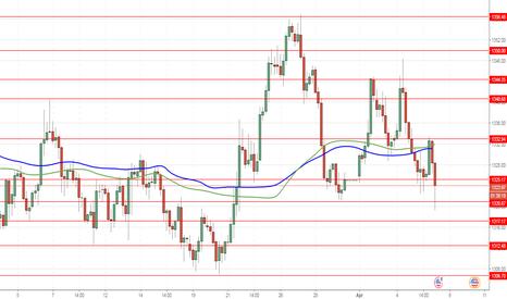 XAUUSD: XAU/USD: emas sedang menurun