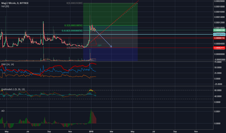 XMGBTC: Magi - Price Correction