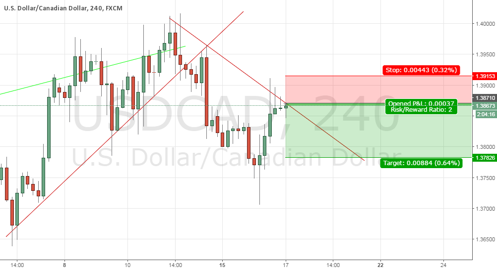 USDCAD SHORT trading