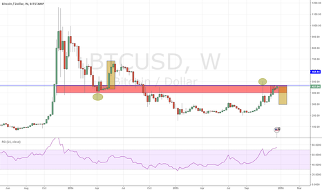 BTCUSD: BTC 1W view of massive S&R band.