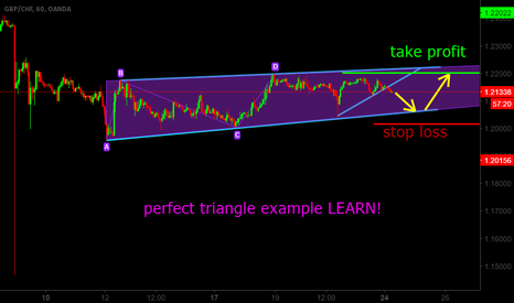 GBPCHF: BUY gbpchf when entry hit! perfect triangle trade example!