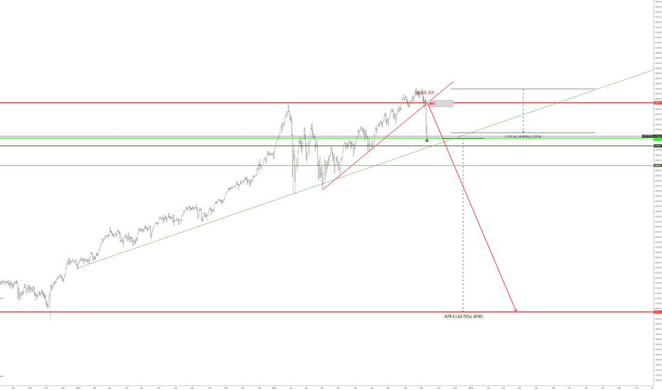 SPX500USD: SPX500有可能继续下跌 25%吗? 我个人认为,有