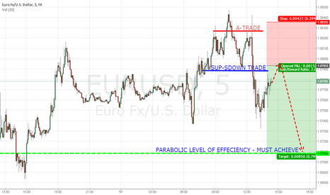 EURUSD: Shorting Eur/Usd short term