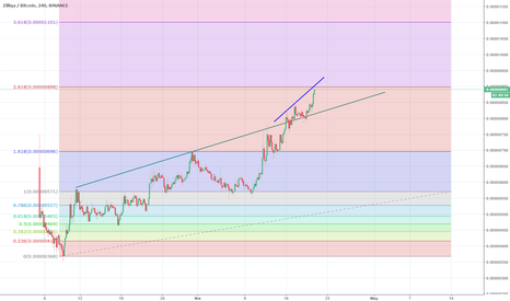 ZILBTC: ZIL at near 4H Fib 900 Sats Other target 1100 sats