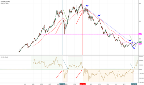 EEM/SPX: EMERGENTI VS SP500