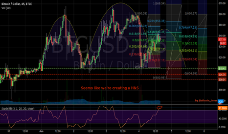 BTCUSD: H&S formation in a middle-term uptrend and a longterm downtrend