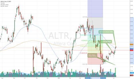 ALTR: ALTR picks up