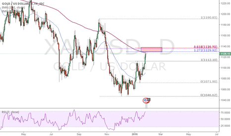 XAUUSD: XAUUSD close to the potential kill zone