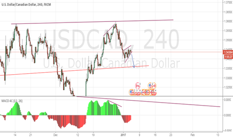 USDCAD: USDCAD - Wait for the Breakout