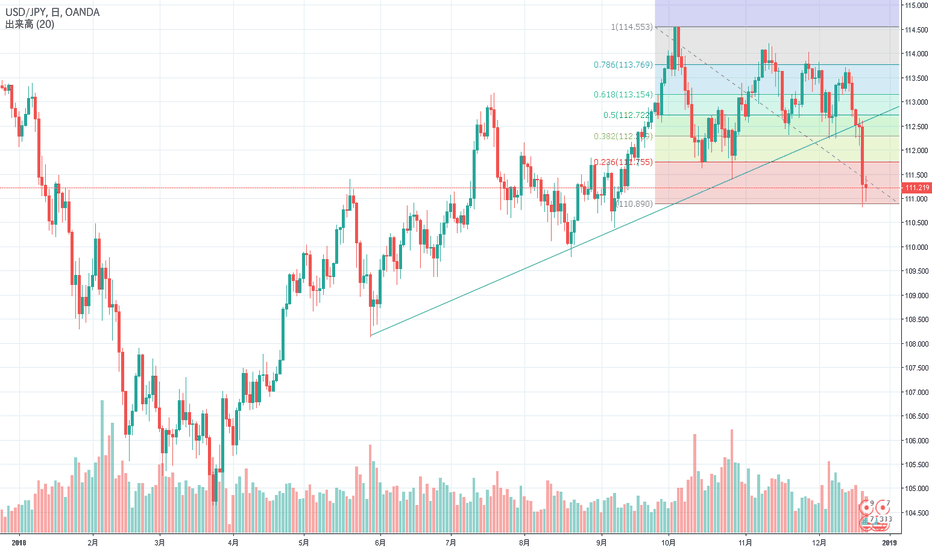 USDJPY: USD/JPY Monthly