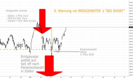"FTSEMIB: 6. Warnung vor Bridgewaters 22 Mrd. Dollar ""big short"""