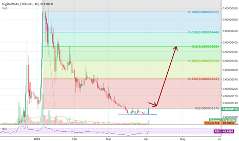 XDNBTC: Bottomed out. Long entry now, with conditions