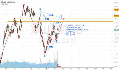 XAUUSD: gold long time frame analyze