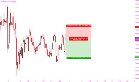 EURCHF: eurochf sell