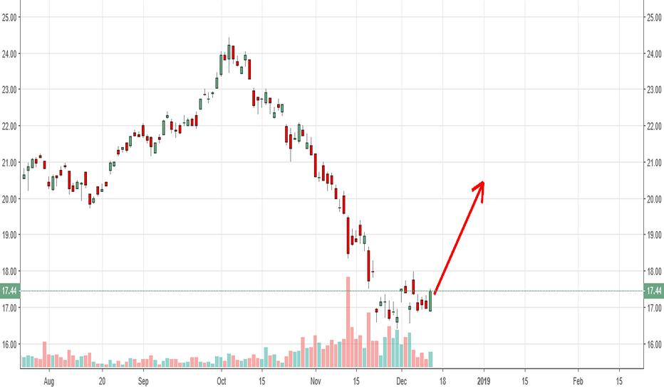 BNO: $BNO by targeting 20.5