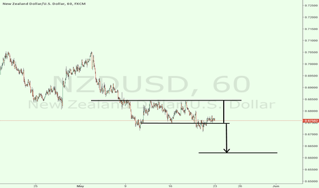 NZDUSD: NZDUSD IN SHORT MODE