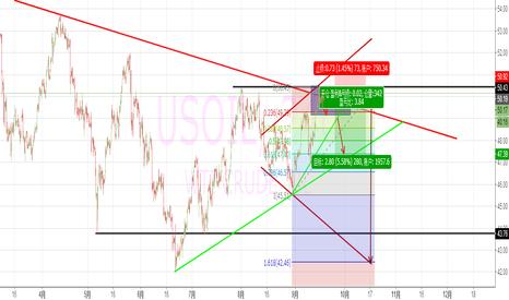 USOIL: 原油