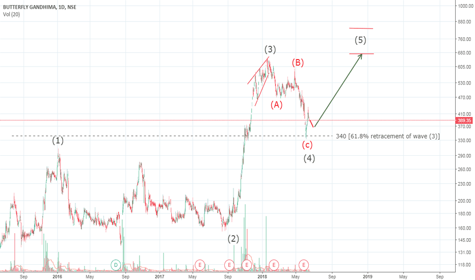 BUTTERFLY: Butterfly Gandhimathi - All set to double from here in wave (5)