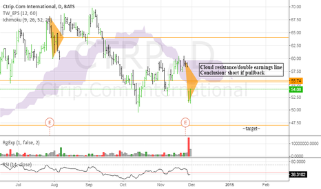 CTRP: Nice potential daily short