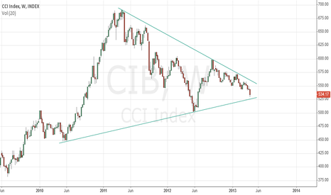 CIB: Equal Weight Continuous Commodity Index under high pressure !