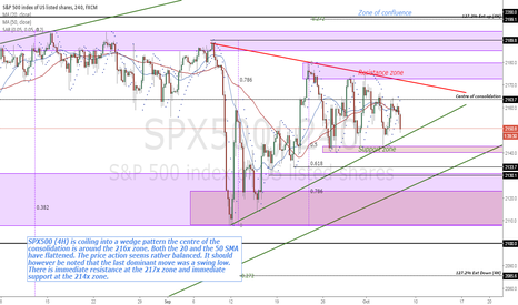 SPX500: SPX500 (4H) is coiling into a wedge pattern