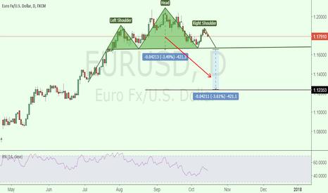 EURUSD: my view