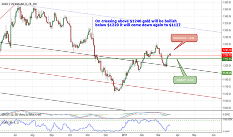 """XAUUSD: Gold""""$1229 Resistance $1240 & support :$1220"""