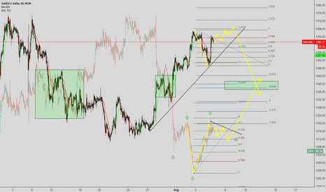 XAUUSD: GOLD AND DXY