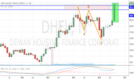 DHFL: DHFL Breaking Out to New Highs on Monthly Chart