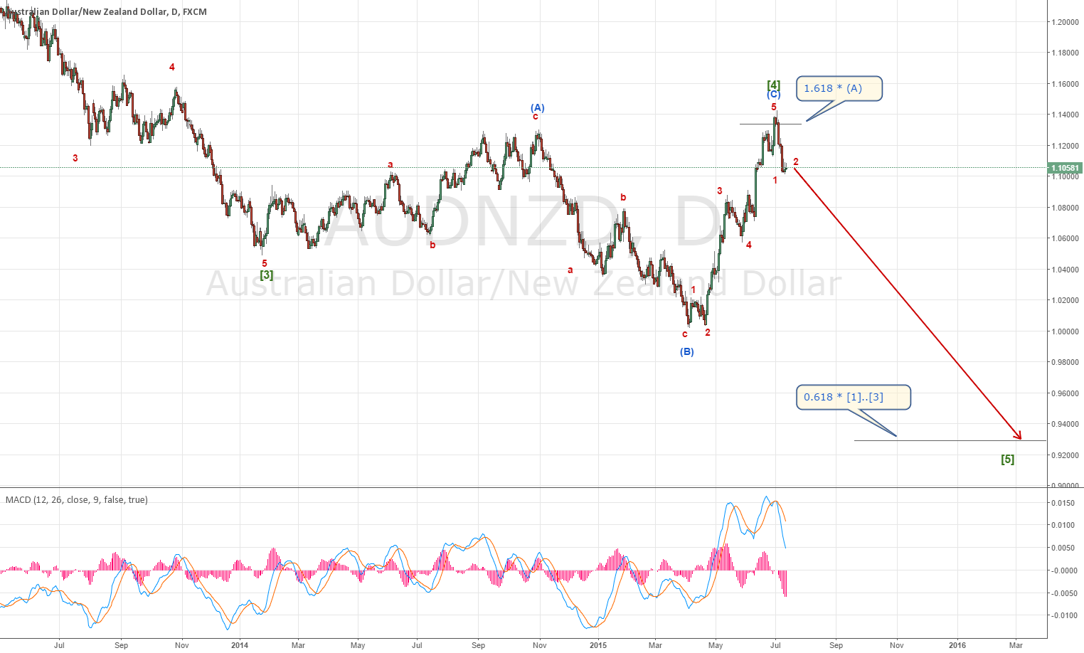 AUDNZD reversed as planned, going down