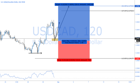 USDCAD: USDCAD - SIMPLE 2618 GOLDEN BULL OP